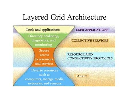 "Layered Grid Architecture. Application Fabric ""Controlling elements locally"": Access to, & control of, resources Connectivity ""Talking to Grid elements"":"