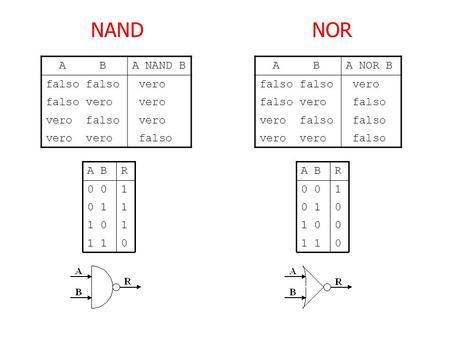 Sistemi elettronici programmabili3 1 fpga sistemi for Porte nand en vhdl