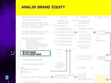 1 ANALISI BRAND EQUITY 4 4. 2 FONTI — Ricerca (quantitativa) di Brand Equity. Almeno Top of Mind e Awareness — B.A.V. (Brand Assets Valuator) BRAND EQUITY.