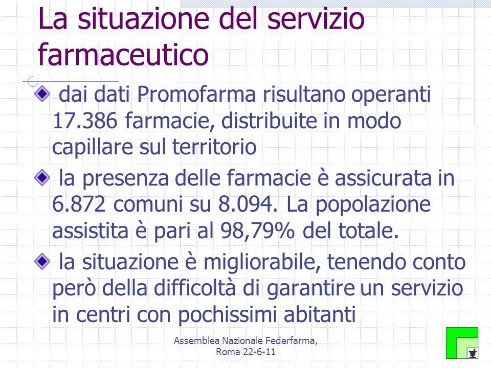 Assemblea Nazionale Federfarma, Roma 22-6-11 Le simulazioni: quorum unico a 4.000 abitanti farmacie attuali: 17.386 quorum effettivo attuale: 1:3.471 farmacie con nuovo quorum : 18.198 nuove aperture: 812 quorum effettivo futuro: 1:3.316