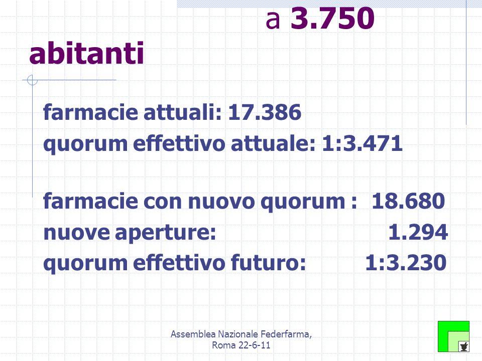 Assemblea Nazionale Federfarma, Roma 22-6-11 Le ipotesi a confronto