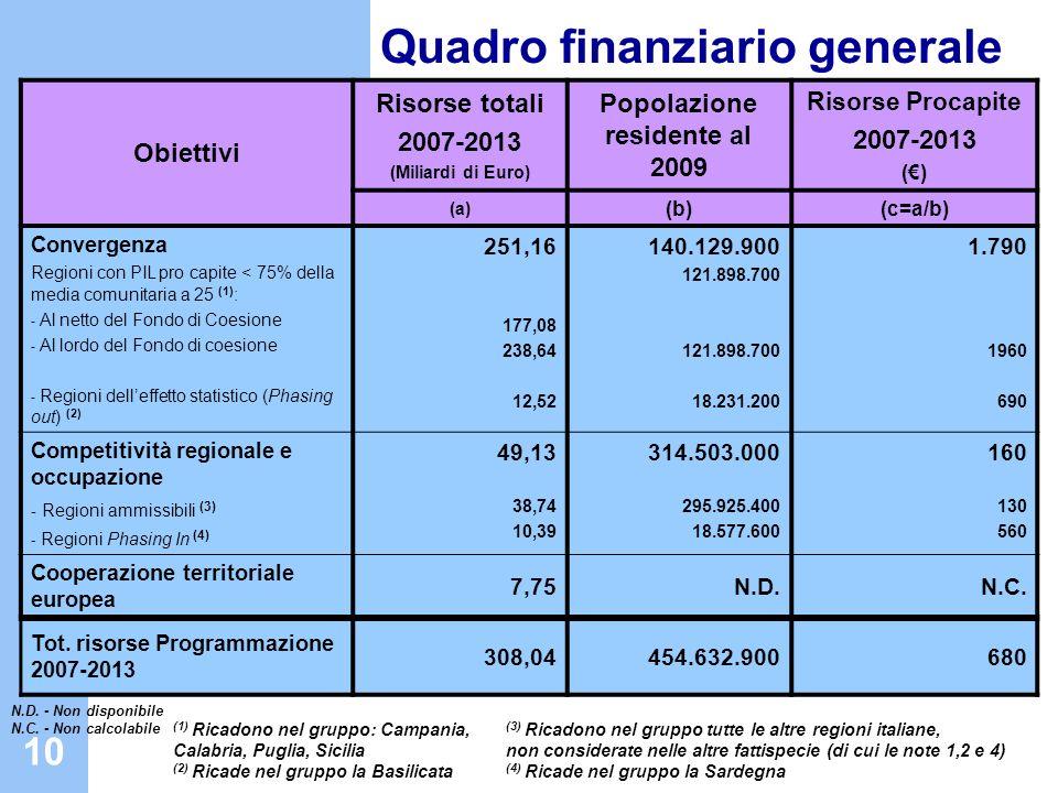 11 Dotazione finanziaria 2007-2013 Italia Obiettivi Contributo Comunitario () Cofinanziamento nazionale () Risorse Totali () Popolazione residente (c) Risorse Procapite () (a)(b) (a+b) (d=a+b/c) Convergenza Regioni con PIL pro capite < 75% della media comunitaria a 25 (1) : - Regioni delleffetto statistico (Phasing out) (2) 21.640.425.296 429.820.784 21.958.907.243 644.731.177 43.599.332.53917.526.388 590.092 2.488 1.821 Competitività regionale e occupazione - Regioni ammissibili (3) - Regioni Phasing In (4) 6.324.890.107 5.352.501.872 972.388.235 9.489.471.125 8.030.888.771 1.458.582.354 15.814.361.23242.561.528 40.891.368 1.670.160 372 327 1.456 Cooperazione territoriale europea 1.668.292.499409.002.9672.077.295.466 N.D.N.C.
