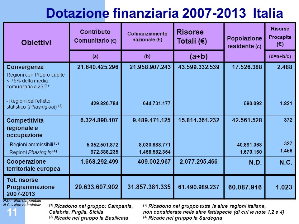 12 Incidenza delle risorse destinate alla politica di coesione sul PIL italiano Obiettivi Risorse Totali 2007-2013 (1) % sul PIL (2) % sugli investimenti fissi (3) Convergenza43.599.332.5392,10%9,8% Competitività regionale e occupazione 15.814.361.2320,18%0,9% Cooperazione territoriale europea 2.077.295.466N.C.