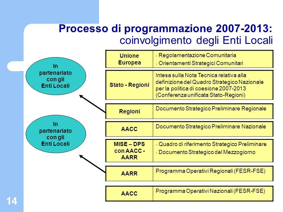 15 Processo di implementazione dei Programmi Comunitari della Politica regionale di coesione per il periodo 2007- 2013: il coinvolgimento degli Enti Locali nellattuazione Enti Locali - Predisposizione della progettazione esecutiva (laddove non richiesta in fase di selezione).