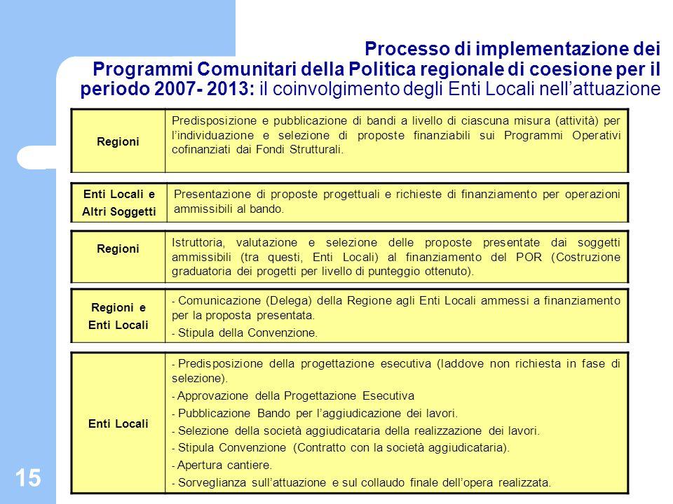 16 Tendenza al Decentramento 1975 2007-2013 Gestione delle risorse 100% affidata allo Stato Centrale 2/3 affidata alle Regioni e agli Enti Locali 1994-1999 50% affidata alle Regioni e agli Enti Locali