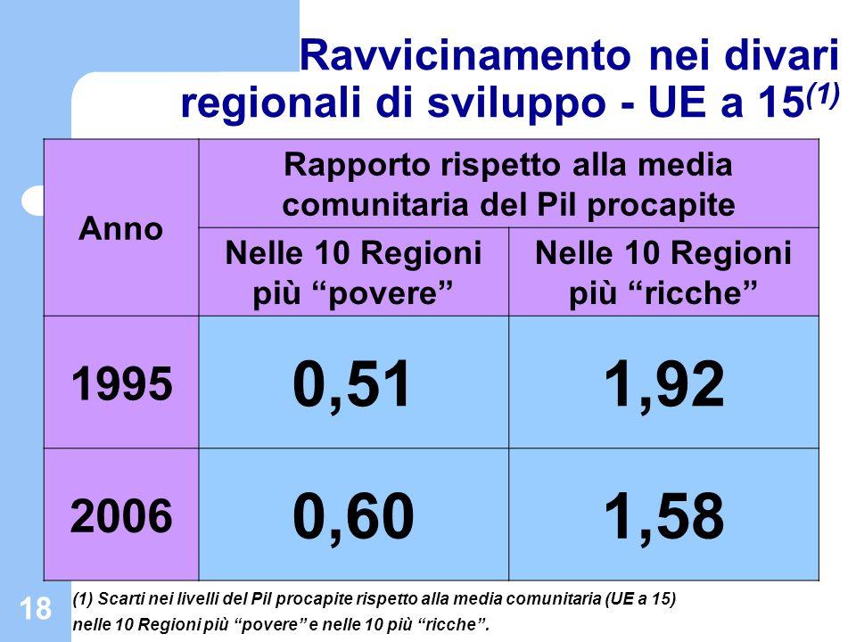 19 Ravvicinamento nei divari regionali di sviluppo in Italia (1) Anno Rapporto rispetto alla media comunitaria del Pil procapite Nelle 8 Regioni in ritardo di sviluppo Nelle 5 Regioni in ritardo di sviluppo 1995 0,590,57 2006 0,630,61 (1) Scarti nei livelli del Pil procapite rispetto alla media comunitaria (UE a 15) nelle 8/5 Regioni italiane in ritardo di sviluppo.