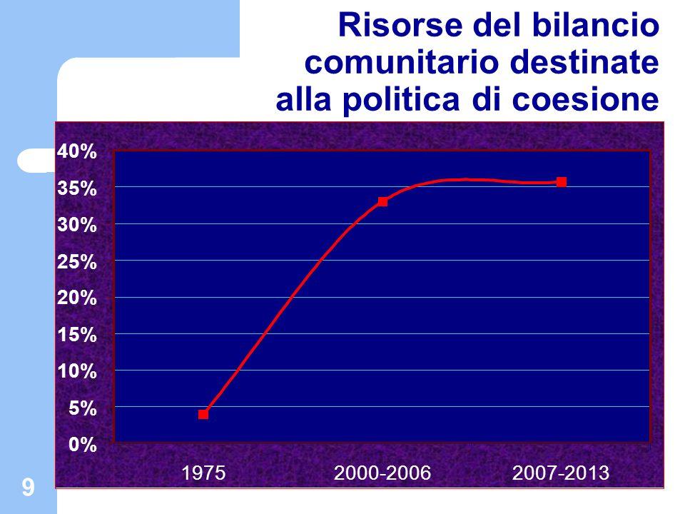 10 Quadro finanziario generale Obiettivi Risorse totali 2007-2013 (Miliardi di Euro) Popolazione residente al 2009 Risorse Procapite 2007-2013 () (a) (b)(c=a/b) Convergenza Regioni con PIL pro capite < 75% della media comunitaria a 25 (1) : - Al netto del Fondo di Coesione - Al lordo del Fondo di coesione - Regioni delleffetto statistico (Phasing out) (2) 251,16 177,08 238,64 12,52 140.129.900 121.898.700 18.231.200 1.790 1960 690 Competitività regionale e occupazione - Regioni ammissibili (3) - Regioni Phasing In (4) 49,13 38,74 10,39 314.503.000 295.925.400 18.577.600 160 130 560 Cooperazione territoriale europea 7,75N.D.N.C.