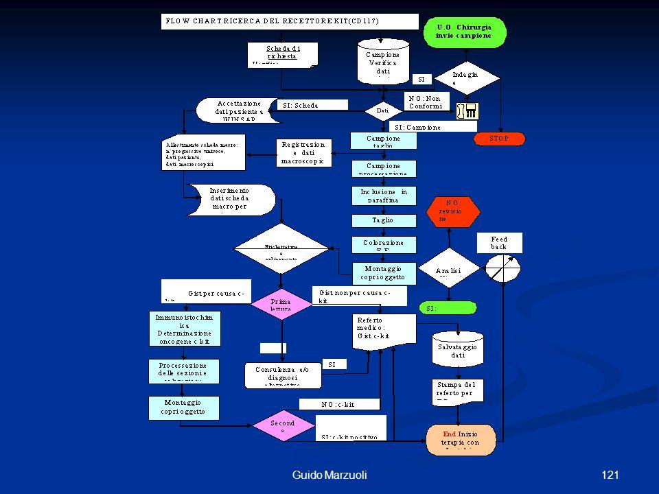 122 I diagrammi di flusso come strumento per la programmazione delle attività.