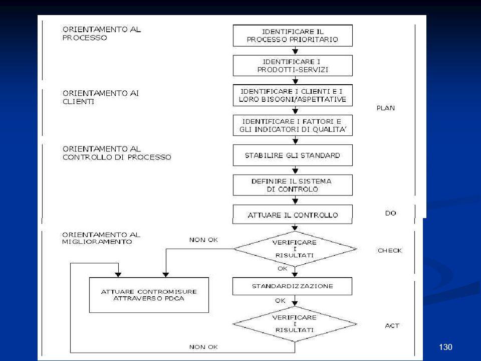 131Guido Marzuoli DIAGRAMMA di ISCHIKAWA o di causa/effetto Viene utilizzato per individuare tutte le possibili cause di un problema mediante il coinvolgimento di tutti gli operatori direttamente coinvolti.