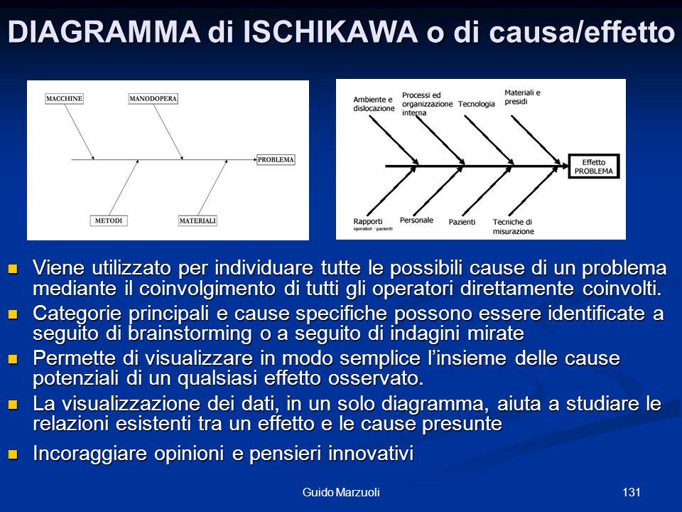 132Guido Marzuoli Il processo del diagramma Ishikawa