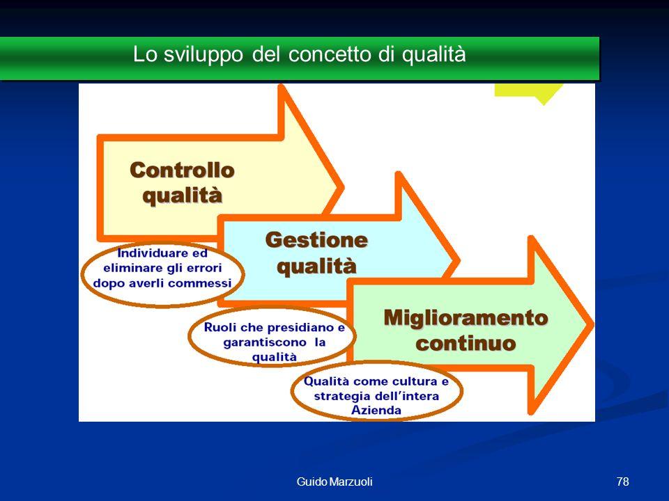 79Guido Marzuoli La qualità dellassistenza secondo R.Healther Palmer (1988) Secondo R.H.
