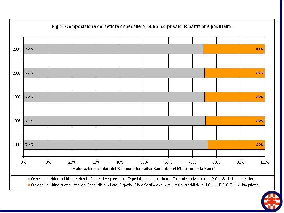Incidenza della spesa corrente per ospedali privati (Case di Cura accreditate) sulla spesa corrente ospedaliera pubblica totale - 1999 8.9 % - 2000 8,4 % - 2001 8,2 % - 2002 7.9 % - 2003 7,9 % - 2004 7,8 %