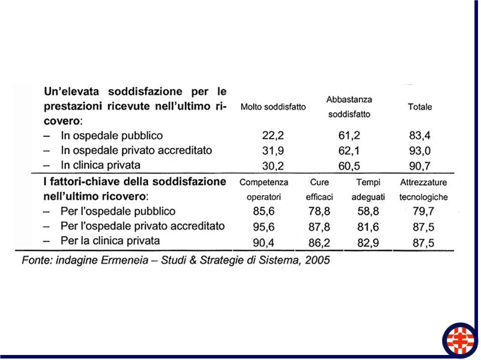 Mix Pubblico – Privato nei Sistemi Ospedalieri delle Regioni Italiane Anno 2003 Prime 6 Regioni per la presenza nel Sistema di Aziende di Diritto Privato (area AIOP) REGIONE % di posti letto appartenenti ad Aziende di diritto privato (area AIOP) nella rete ospedaliera regionale Campania36,1 Lazio33,5 Calabria32,3 Abruzzo28,2 Emilia Romagna23,7 Lombardia21,7 ITALIA21,3