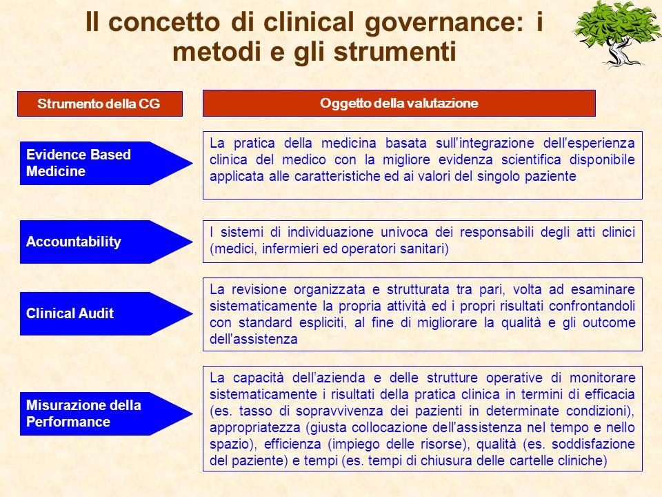 Il concetto di clinical governance: gli strumenti Risk management Le tecniche e i metodi per la gestione del rischio, l esistenza di coperture assicurative, l analisi della sinistrosità pregressa, l individuazione del rischio, le modalità di responsabilizzazione dei medici e degli operatori sanitari.