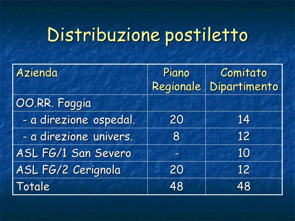 Area Organizzativa 1.Predisposizione dei documenti programmatici ed organizzativi 2.Ridistribuzione dei postiletto 3.Analisi tramite questionario dello stato delle Strutture per lAccreditamento dEccellenza