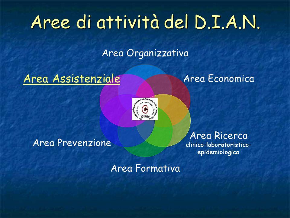 Area Assistenziale 2002 - incremento dellattività di dialisi presso il P.O.