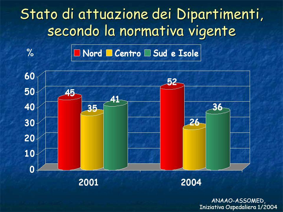 Stato di attuazione dei Dipartimenti (2004) Organizzazione Dipartimentale completata Organizzazione Dipartimentale completata ANAOO-ASSOMED Iniziativa Ospedaliera 1/2004