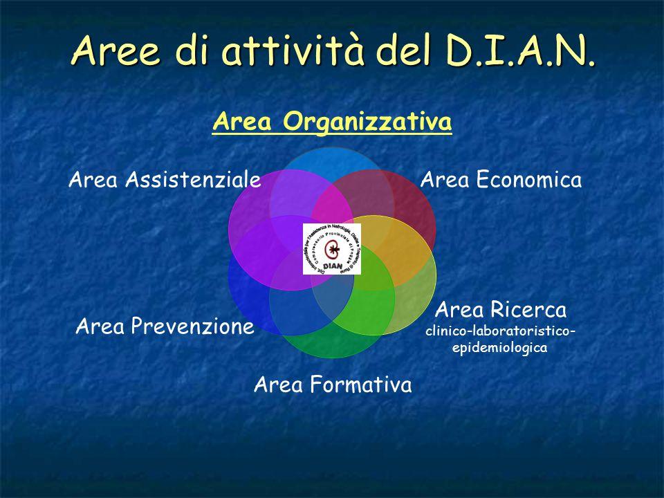 Area Organizzativa 1.Elaborazione dei documenti programmatici ed organizzativi