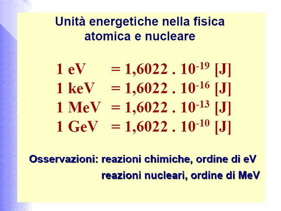 Struttura del nucleo (2/5) Il numero ottenuto sommando protoni e neutroni, si chiama numero di massa e si indica con A;Il numero ottenuto sommando protoni e neutroni, si chiama numero di massa e si indica con A; Ogni specie nucleare individuata da Z ed A è detta nuclide;Ogni specie nucleare individuata da Z ed A è detta nuclide; Gli atomi di uno stesso elemento che hanno uguale Z, ma differiscono per il numero di neutroni contenuti nel nucleo, sono detti isotopi;Gli atomi di uno stesso elemento che hanno uguale Z, ma differiscono per il numero di neutroni contenuti nel nucleo, sono detti isotopi; Due o più nuclei aventi uguale numero di massa A, ma diverso Z si dicono isobari ( 2 He 6, 3 Li 6, 4 Be 6 );Due o più nuclei aventi uguale numero di massa A, ma diverso Z si dicono isobari ( 2 He 6, 3 Li 6, 4 Be 6 ); I nuclei aventi uguale numero di neutroni ma diverso numero di protoni si dicono isotoni ( 6 C 14, 7 N 15, 8 O 16 tutti con 8 neutroni);I nuclei aventi uguale numero di neutroni ma diverso numero di protoni si dicono isotoni ( 6 C 14, 7 N 15, 8 O 16 tutti con 8 neutroni); + - + - + - Idrogeno 1 H 1 Trizio 1 H 3 Deuterio 1 H 2 Numero atomico Z Numero di massa A