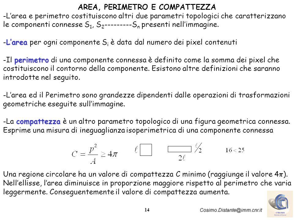 15 Cosimo.Distante@imm.cnr.it PROPRIETA` INDIPENDENTE DALLA POSIZIONE DEL PIXEL Istogramma Listogramma H I (L) di una immagine I è un vettore che fornisce la frequenza dei livelli di grigio presenti nellimmagine compresi nellintervallo L min L L mas Algoritmo istogramma: 1.Inizializza a zero tutti gli elementi del vettore H(L).