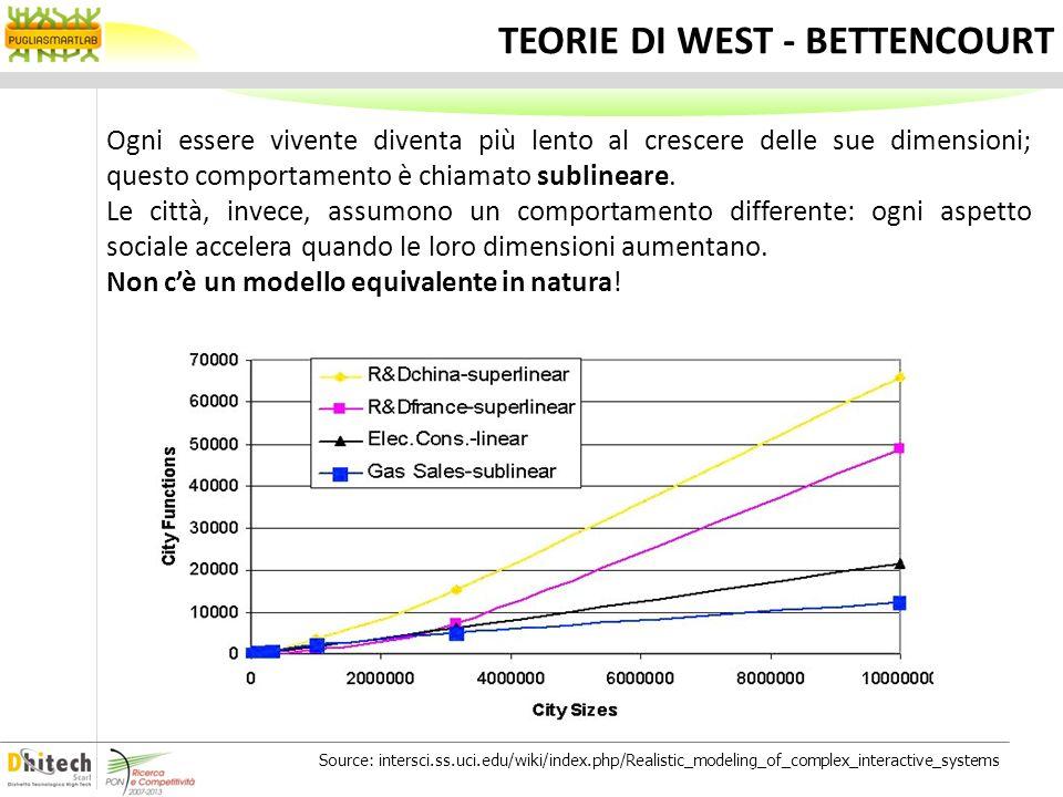 REGOLA DEL 15% – CITY SUPERLINEAR SCALING Laumento delle dimensioni di una città riflette due trend: Superlineare: laumento delle interazioni sociali che comporta maggiore innovazione e benessere, ma anche maggiore diffusione di criminalità (β = 1.15) Sublineare: minori investimenti in infrastrutture (strade, cavi, fogna, ecc) pro capite (β = 0.85) Source: /intersci.ss.uci.edu/wiki/index.php/Realistic_modeling_of_complex_interactive_systems