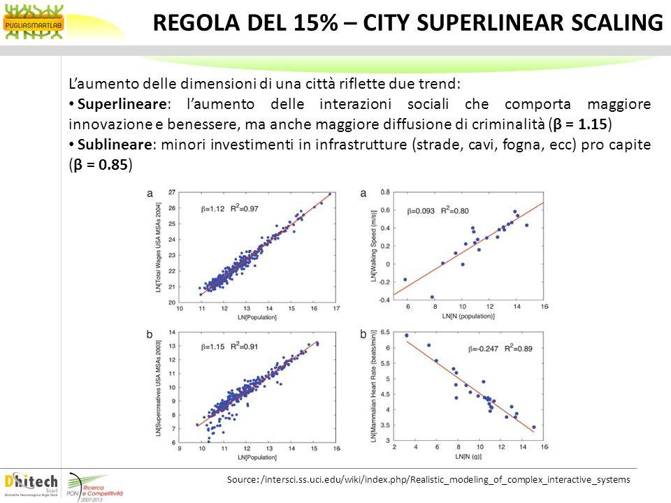 IPOTESI DI WEST-BETTENCOURT City Behaviour MIXING POPULATION INCREMENTAL NETWORK GROWTH SOCIO-ECONOMIC OUTPUT BOUNDED HUMAN EFFORT Uso di reti decentralizzate per la connettività delle persone Limpegno fisico e mentale dei city user, così come le interazioni sociali, aumentano con la dimensione della città Gli output socio-economici sono proporzionali alle interazioni sociali Le reti di trasporto urbano non seguono una distribuzione lineare