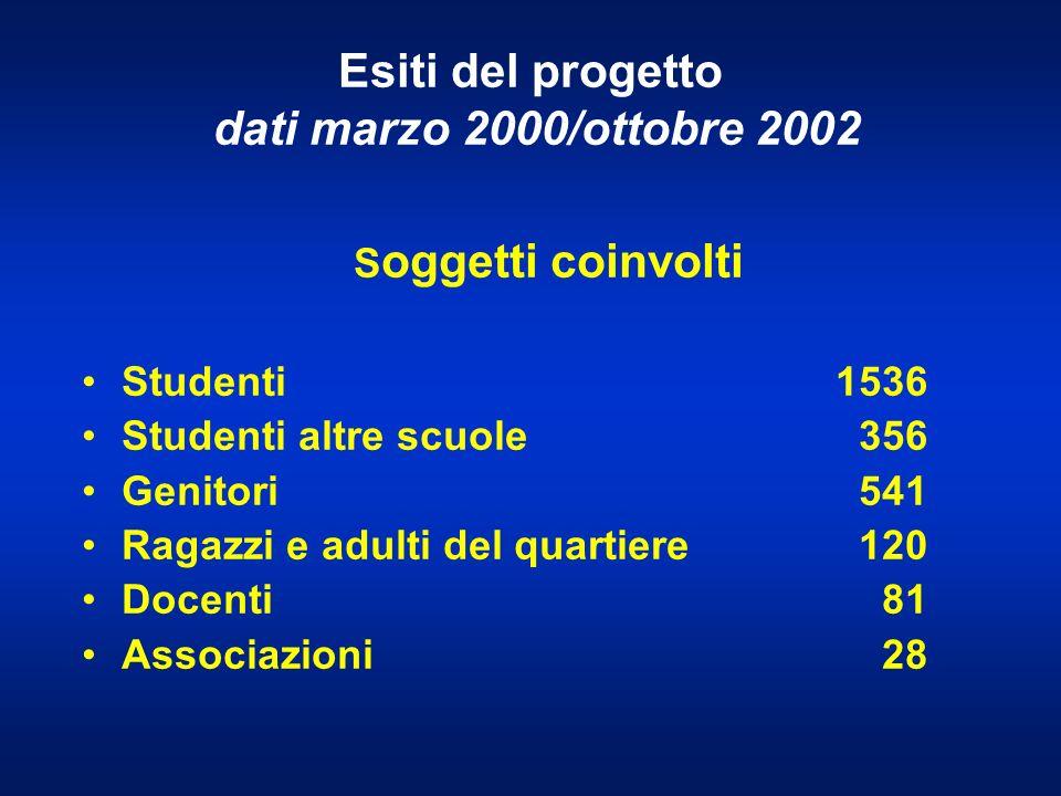 Esiti del progetto dati marzo 2000/ottobre 2002 Descrizione attività svoltan.
