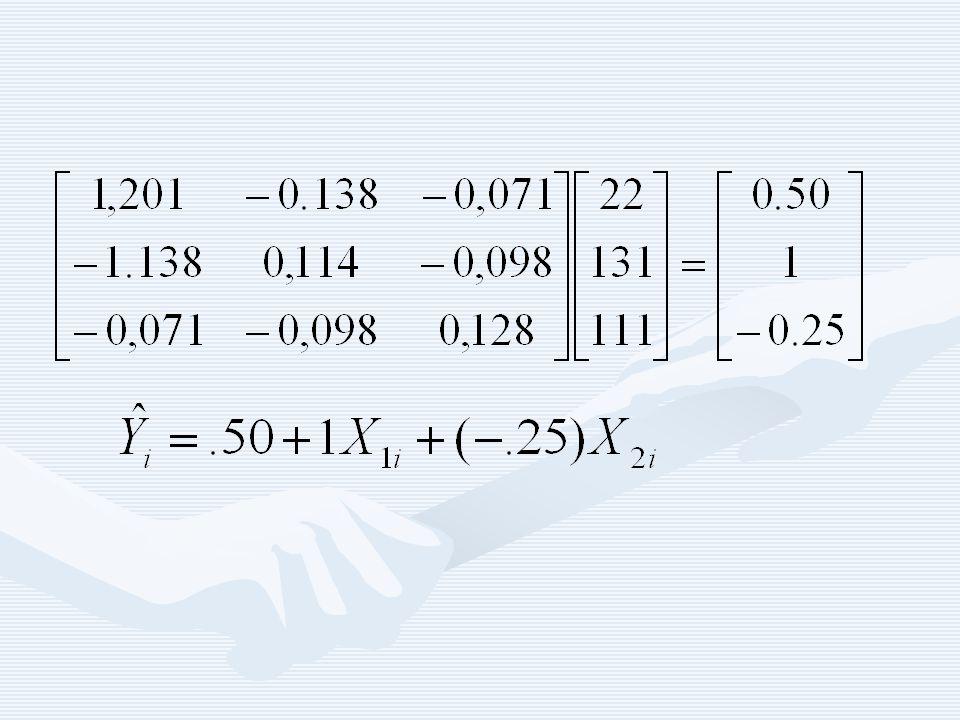 Z Y X La correlazione fra 2 variabili è la somma delle influenze dirette e indirette delle due variabili r xz =.5 r xy =.65 r zy =.70 b* 1 b* 2 b* 1 =r xy -r xz b* 2 =.65-.50b* 2 b* 2 =r zy -r xz b* 1 =.70-.50b* 1.50.65.70.40.50 r xy =b* 1 +b* 2 r zx r zy =b* 2 +b* 1 r zx