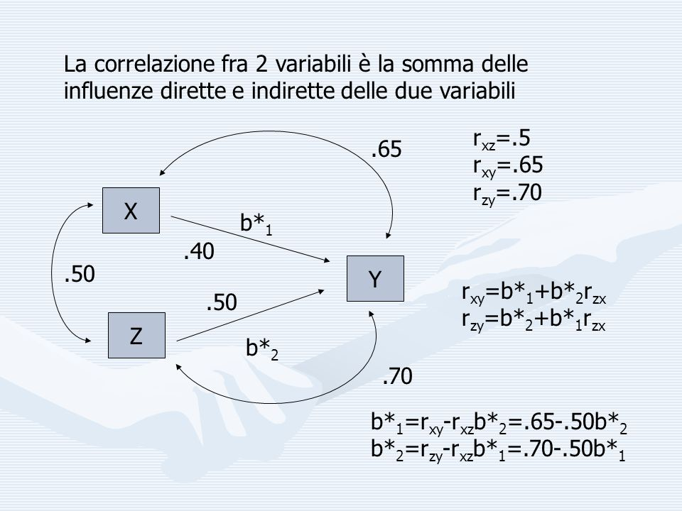 Sviluppando… poniamo X=X 1, Z=X 2 r xy =b 1 +b 2 r zx r zy =b 2 +b 1 r zx r y1 =b 1 r 11 +b 2 r 12 = b 1 r 11 +b 2 r 12 r y2 =b 2 r 22 +b 1 r 12 = b 1 r 12 +b 2 r 22