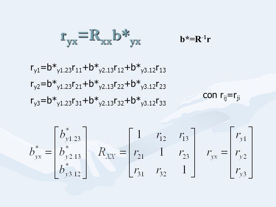 Regressione matriciale C xx è la matrice varianza/covarianza fra le X c yx è il vettore delle covarianze fra le x e la y R xx è la matrice di correlazione fra le X r yx è il vettore delle correlazioni fra le x e la y formule alternative: