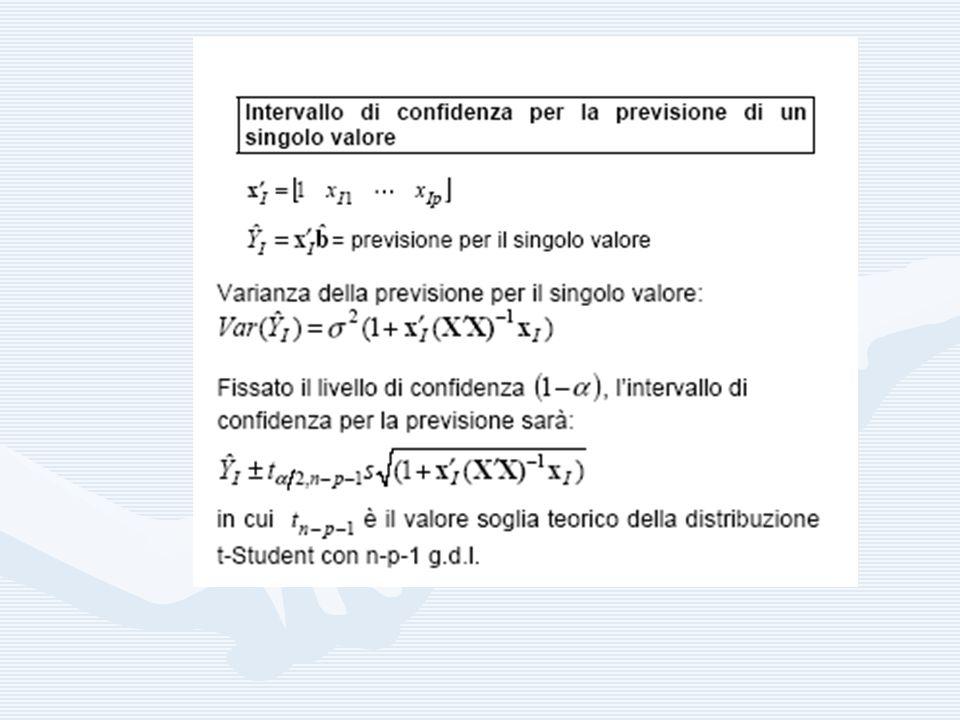 ANALISI DEI RESIDUI Lanalisi grafica dei residui consente di valutare, a posteriori, se il modello ipotizzato è corretto.