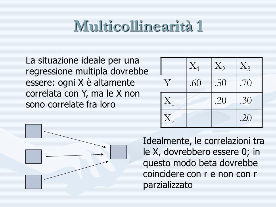 Multicollinearità 2 Quando due variabili X o più, sono tra loro correlate (moderatamente o più), parliamo dimulticollinearità.