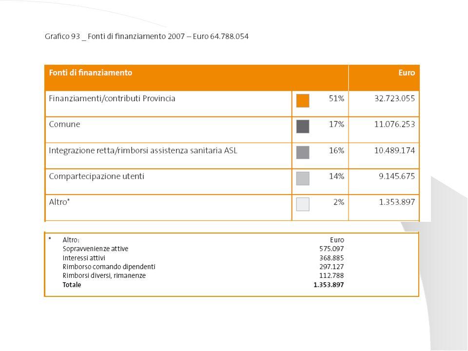 Il valore distribuito Il valore per i lavoratori: 31.499.206 (di cui 15.890.036 netto in busta paga) Il valore per i gestori dei servizi sociali: 18.953.129 ll valore per i fornitori di bene e servizi non sociali: 8.652.427