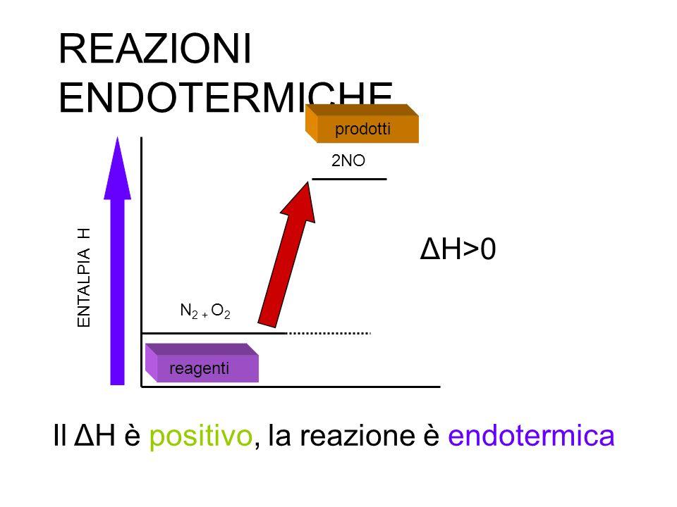 Calcolo del ΔH di una reazione con le energie di legame Con le energie di legame è possibile calcolare il calore (ΔH) di una reazione tra sostanze gassose: H H + Cl Cl 2 H Cl La reazione richiede due passaggi: -Scissione delle molecole dei reagenti (processo che richiede energia) HHHH + Energia per spezzare una mole di H 2 = + 436 kJ