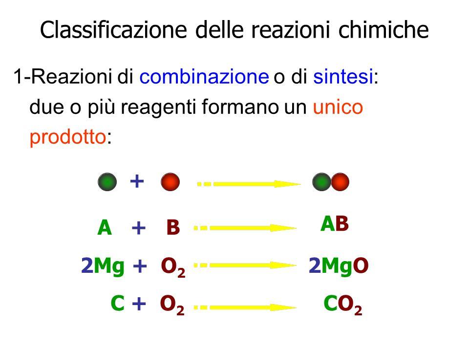 2-Reazioni di decomposizione : un composto si decompone per formare due o più prodotti: + A + B ABAB KClO 3 2KCl + 2O 2 CuCO 3 CuO + CO 2