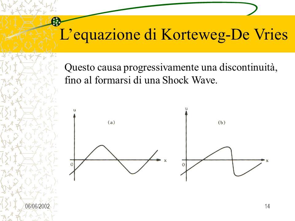 06/06/200214 Lequazione di Korteweg-De Vries Questo causa progressivamente una discontinuità, fino al formarsi di una Shock Wave.