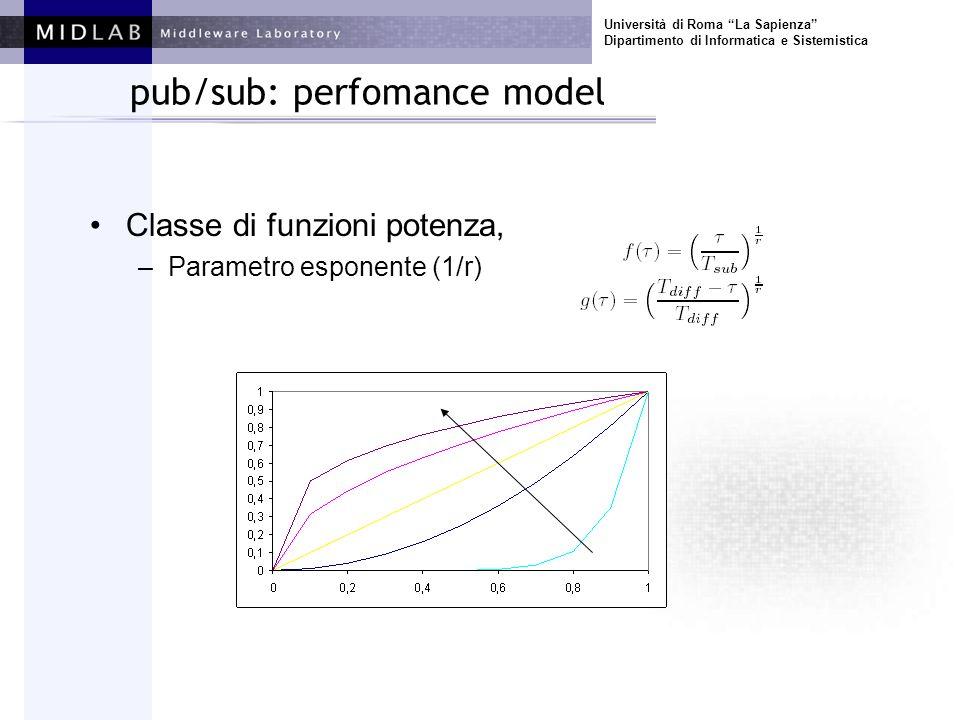 Università di Roma La Sapienza Dipartimento di Informatica e Sistemistica pub/sub: perfomance model Classe di funzioni potenza, –Parametro esponente (1/r)