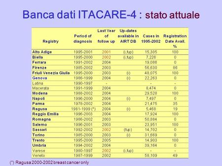 Banca dati ITACARE-4 : stato attuale (*) Ragusa 2000-2002 breast cancer only.