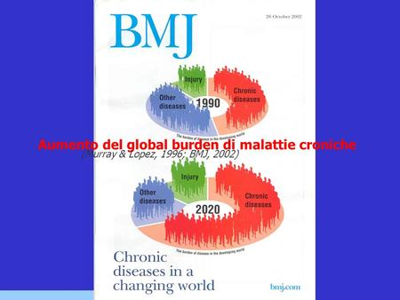 Aumento del global burden di malattie croniche (Murray & Lopez, 1996; BMJ, 2002)