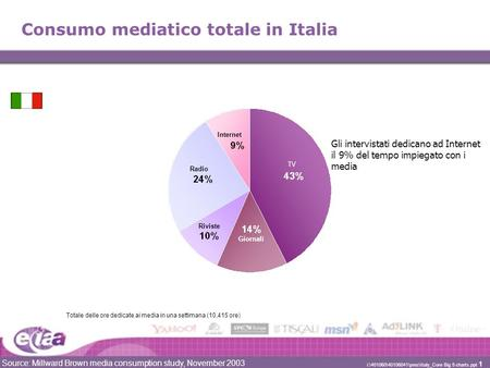 Source: Millward Brown media consumption study, November 2003 i:\401060\40106041\pres\Italy_Core Big 5 charts.ppt 1 Consumo mediatico totale in Italia.