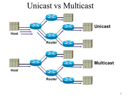 Unicast vs Multicast Unicast Host Router Multicast Host Router.