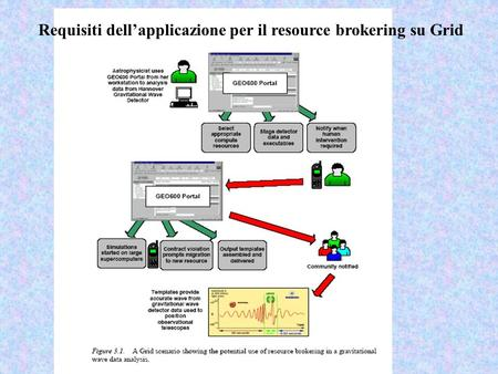 Requisiti dellapplicazione per il resource brokering su Grid.