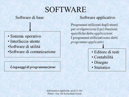 Informatica Applicata - prof. O. De Pietro - Fac. Di Economia Unical Software di baseSoftware applicativo Sistema operativo Interfaccia utente Software.