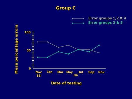 0 50 100 Nov83 Jan MarMayJulSepNov 84 Date of testing Mean percentage errors Group C Error groups 1,2 & 4 Error groups 3 & 5.