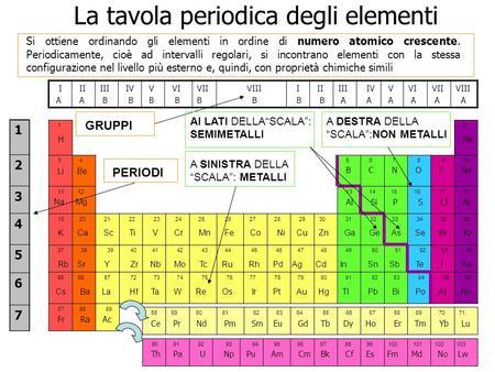 Pon c 1 tavola e propriet periodiche legami chimici ppt - Tavola periodica degli elementi con configurazione elettronica ...