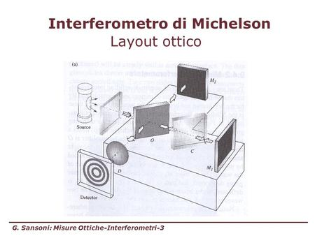 Interferometro di Michelson