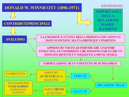 DONALD W. WINNICOTT ( ) D.W. WINNICOTT