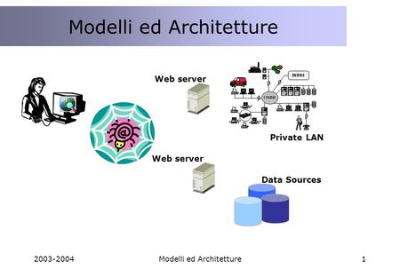 2003-2004Modelli ed Architetture1 Web server Data Sources Private LAN.