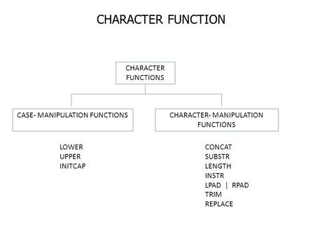 CHARACTER FUNCTION CHARACTER FUNCTIONS CASE- MANIPULATION FUNCTIONS