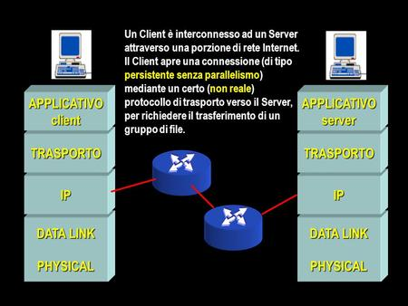 DATA LINK PHYSICAL IP TRASPORTO APPLICATIVOclient PHYSICAL IP TRASPORTO APPLICATIVOserver Un Client è interconnesso ad un Server attraverso una porzione.